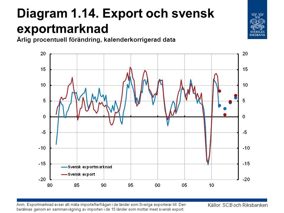 Diagram 1.14. Export och svensk exportmarknad Årlig procentuell förändring, kalenderkorrigerad data Källor: SCB och Riksbanken Anm. Exportmarknad avse
