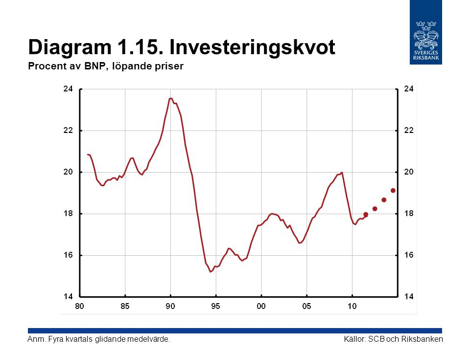 Diagram 1.15.Investeringskvot Procent av BNP, löpande priser Källor: SCB och RiksbankenAnm.