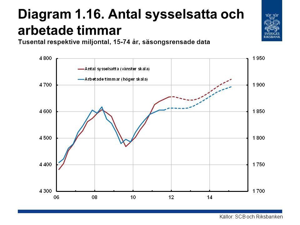 Diagram 1.16. Antal sysselsatta och arbetade timmar Tusental respektive miljontal, 15-74 år, säsongsrensade data Källor: SCB och Riksbanken