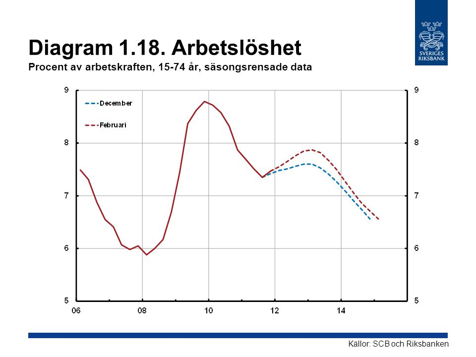 Diagram 1.18. Arbetslöshet Procent av arbetskraften, 15-74 år, säsongsrensade data Källor: SCB och Riksbanken