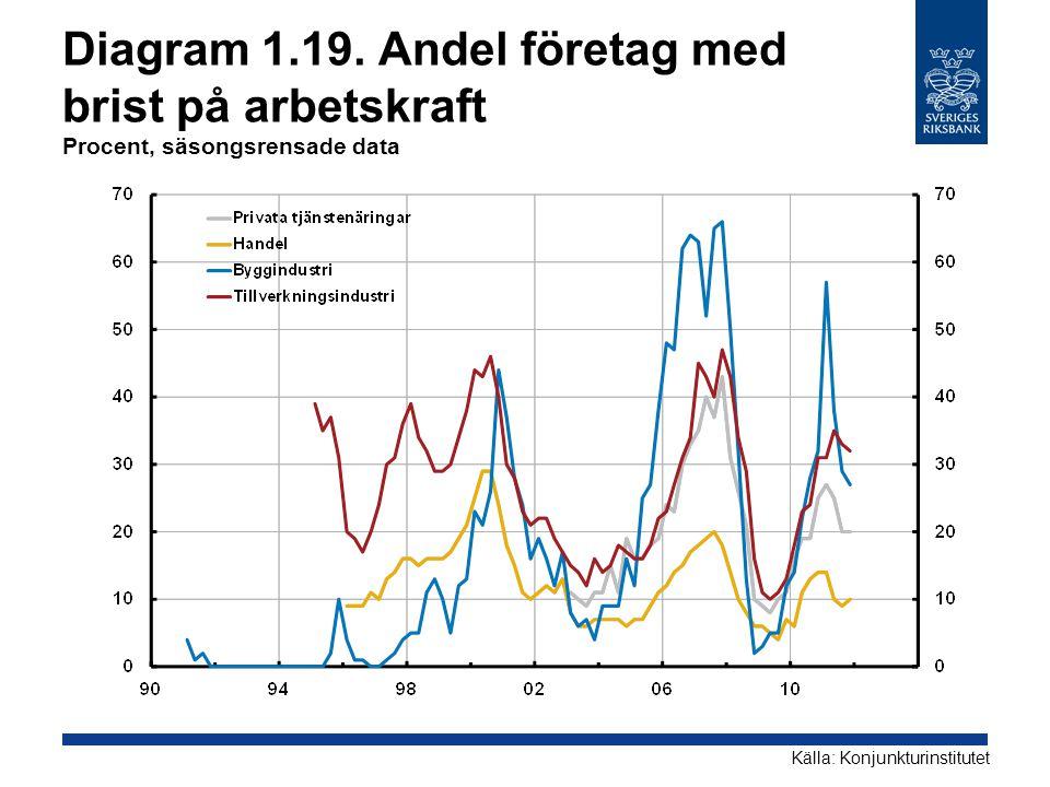 Diagram 1.19. Andel företag med brist på arbetskraft Procent, säsongsrensade data Källa: Konjunkturinstitutet