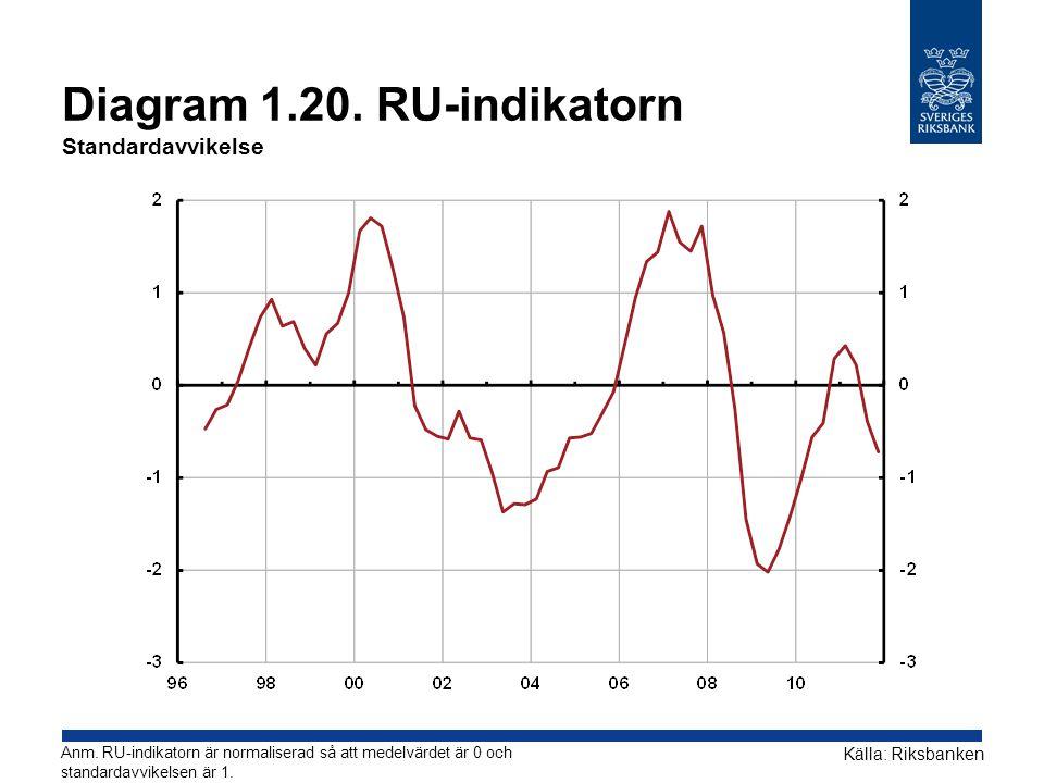 Diagram 1.20. RU-indikatorn Standardavvikelse Källa: Riksbanken Anm. RU-indikatorn är normaliserad så att medelvärdet är 0 och standardavvikelsen är 1