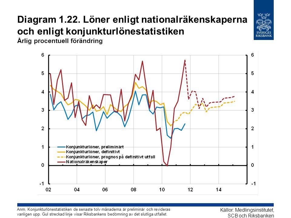Diagram 1.22. Löner enligt nationalräkenskaperna och enligt konjunkturlönestatistiken Årlig procentuell förändring Källor: Medlingsinstitutet, SCB och