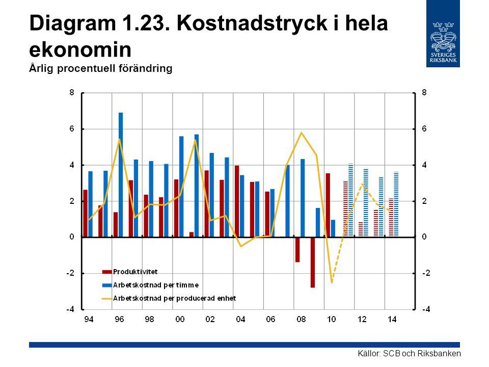 Diagram 1.23. Kostnadstryck i hela ekonomin Årlig procentuell förändring Källor: SCB och Riksbanken