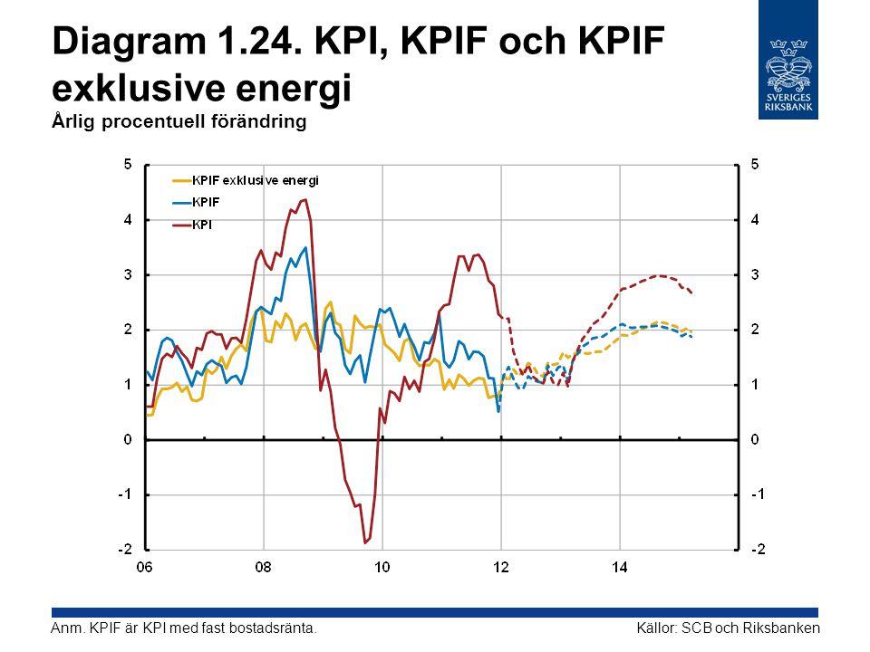 Diagram 1.24. KPI, KPIF och KPIF exklusive energi Årlig procentuell förändring Källor: SCB och RiksbankenAnm. KPIF är KPI med fast bostadsränta.