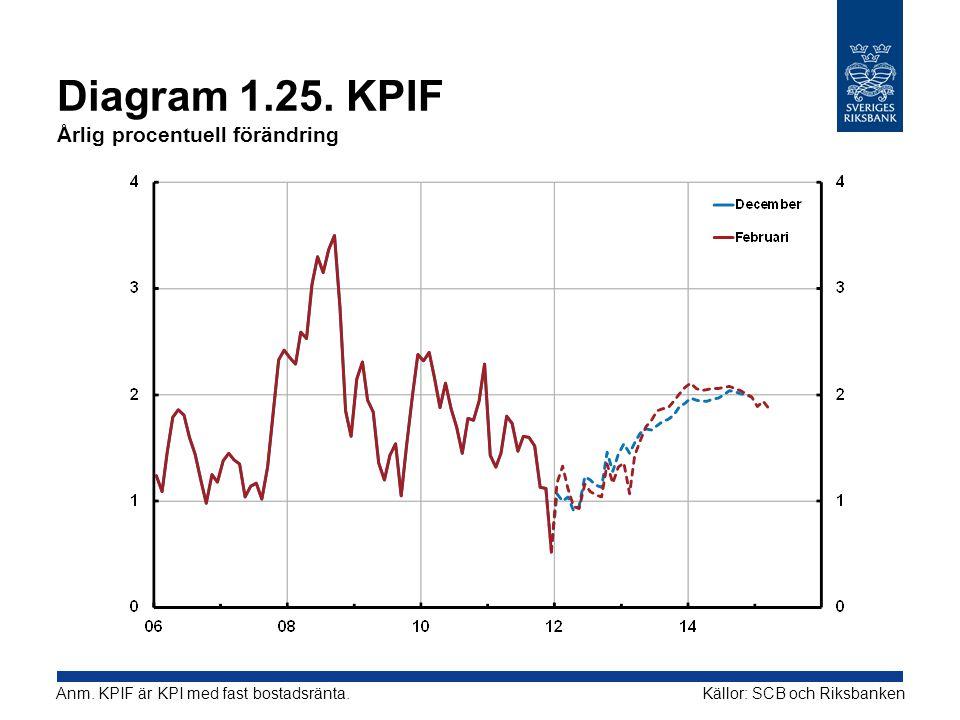 Diagram 1.25. KPIF Årlig procentuell förändring Källor: SCB och RiksbankenAnm. KPIF är KPI med fast bostadsränta.