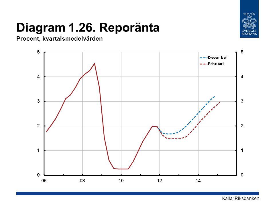 Diagram 1.26. Reporänta Procent, kvartalsmedelvärden Källa: Riksbanken