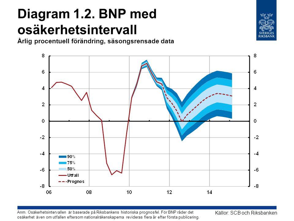 Diagram 1.2. BNP med osäkerhetsintervall Årlig procentuell förändring, säsongsrensade data Källor: SCB och Riksbanken Anm. Osäkerhetsintervallen är ba