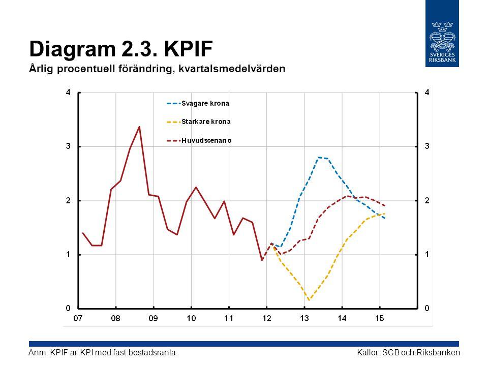Diagram 2.3. KPIF Årlig procentuell förändring, kvartalsmedelvärden Källor: SCB och RiksbankenAnm. KPIF är KPI med fast bostadsränta.