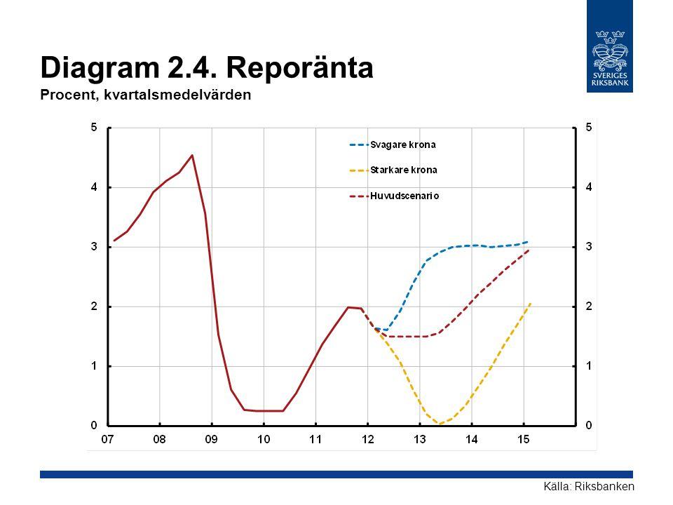 Diagram 2.4. Reporänta Procent, kvartalsmedelvärden Källa: Riksbanken