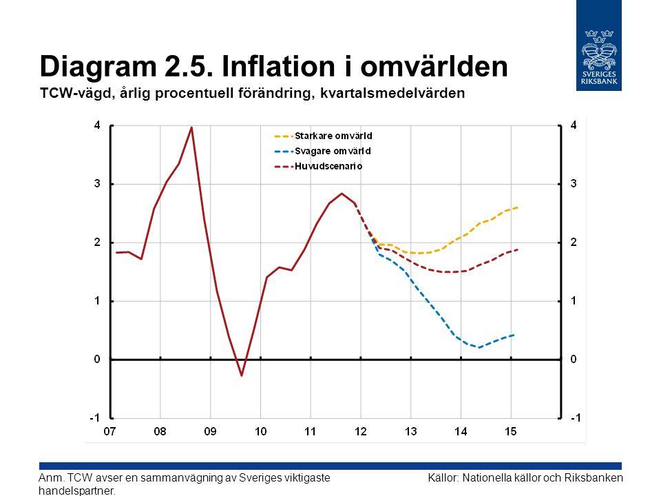 Diagram 2.5. Inflation i omvärlden TCW-vägd, årlig procentuell förändring, kvartalsmedelvärden Källor: Nationella källor och RiksbankenAnm. TCW avser