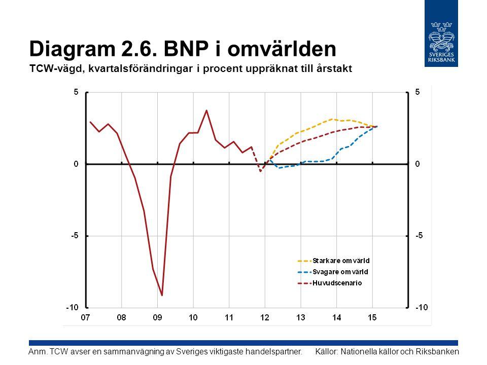 Diagram 2.6. BNP i omvärlden TCW-vägd, kvartalsförändringar i procent uppräknat till årstakt Källor: Nationella källor och RiksbankenAnm. TCW avser en