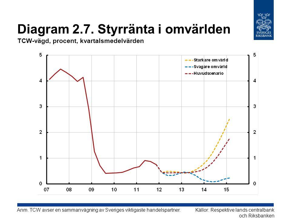 Diagram 2.7. Styrränta i omvärlden TCW-vägd, procent, kvartalsmedelvärden Källor: Respektive lands centralbank och Riksbanken Anm. TCW avser en samman