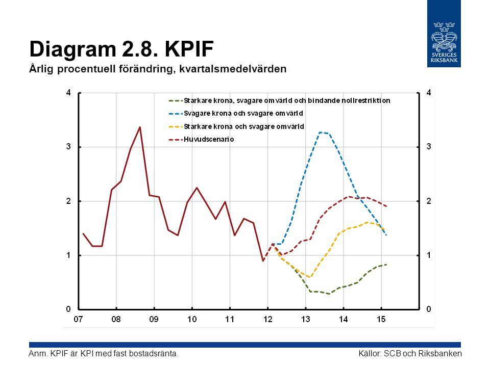 Diagram 2.8. KPIF Årlig procentuell förändring, kvartalsmedelvärden Källor: SCB och RiksbankenAnm. KPIF är KPI med fast bostadsränta.
