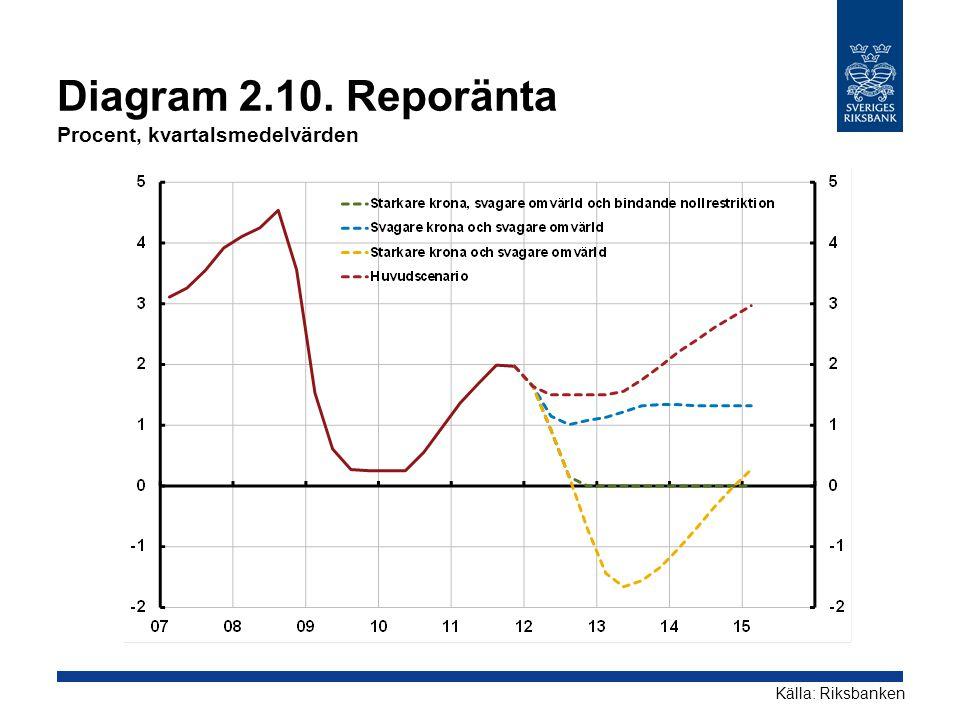 Diagram 2.10. Reporänta Procent, kvartalsmedelvärden Källa: Riksbanken