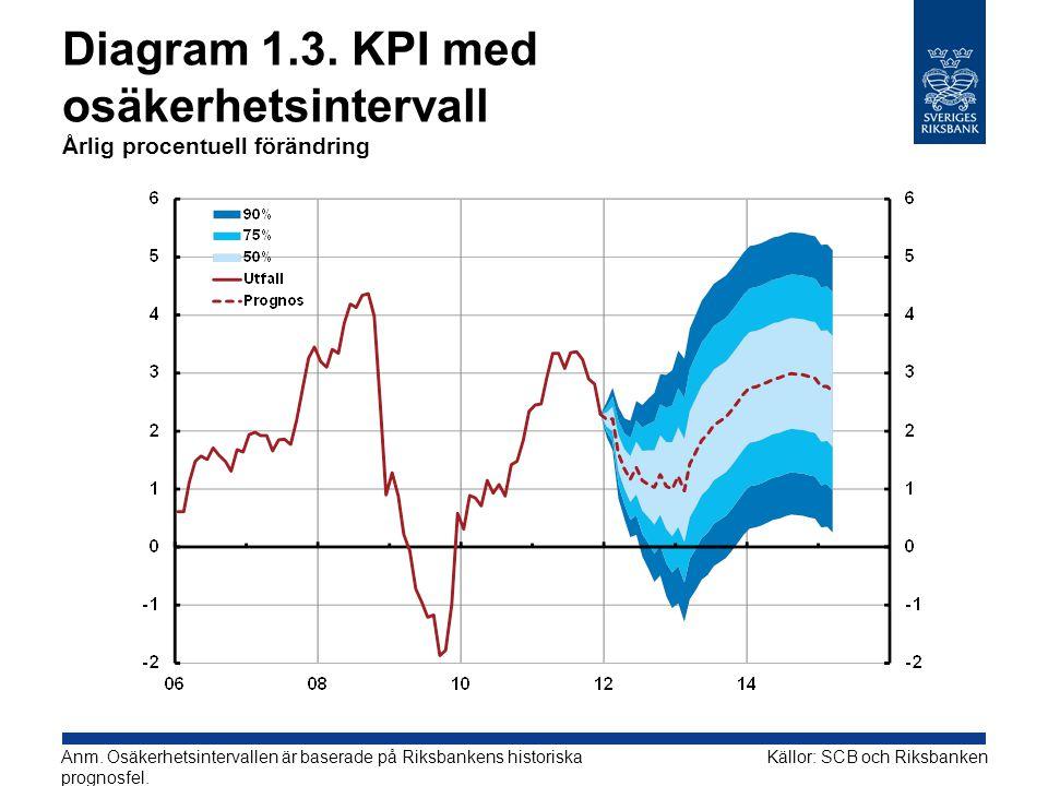 Diagram 1.3. KPI med osäkerhetsintervall Årlig procentuell förändring Källor: SCB och RiksbankenAnm. Osäkerhetsintervallen är baserade på Riksbankens