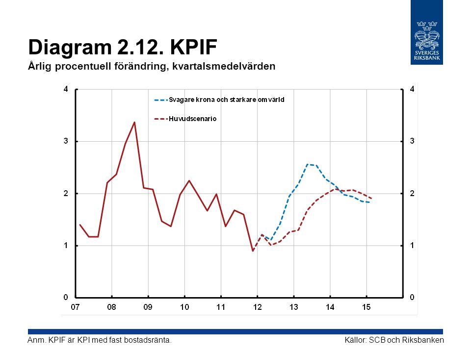 Diagram 2.12. KPIF Årlig procentuell förändring, kvartalsmedelvärden Källor: SCB och RiksbankenAnm. KPIF är KPI med fast bostadsränta.