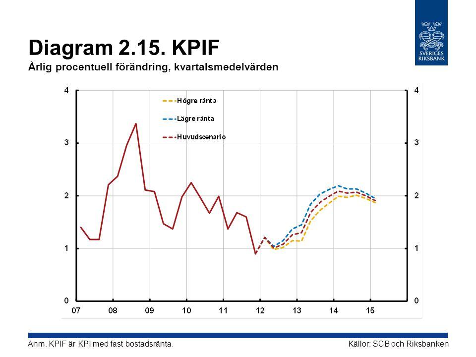 Diagram 2.15. KPIF Årlig procentuell förändring, kvartalsmedelvärden Källor: SCB och RiksbankenAnm. KPIF är KPI med fast bostadsränta.
