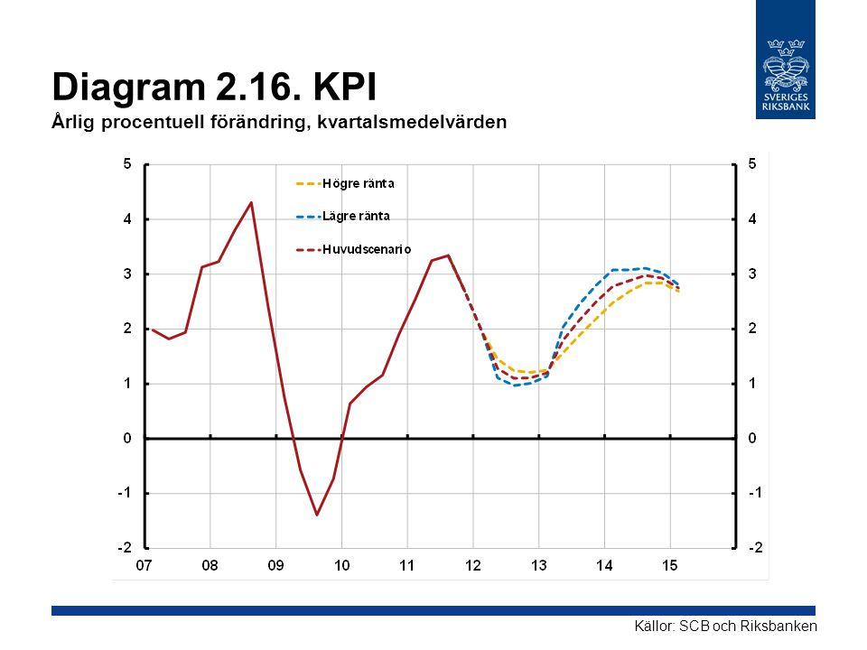 Diagram 2.16. KPI Årlig procentuell förändring, kvartalsmedelvärden Källor: SCB och Riksbanken