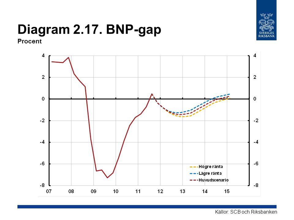 Diagram 2.17. BNP-gap Procent Källor: SCB och Riksbanken