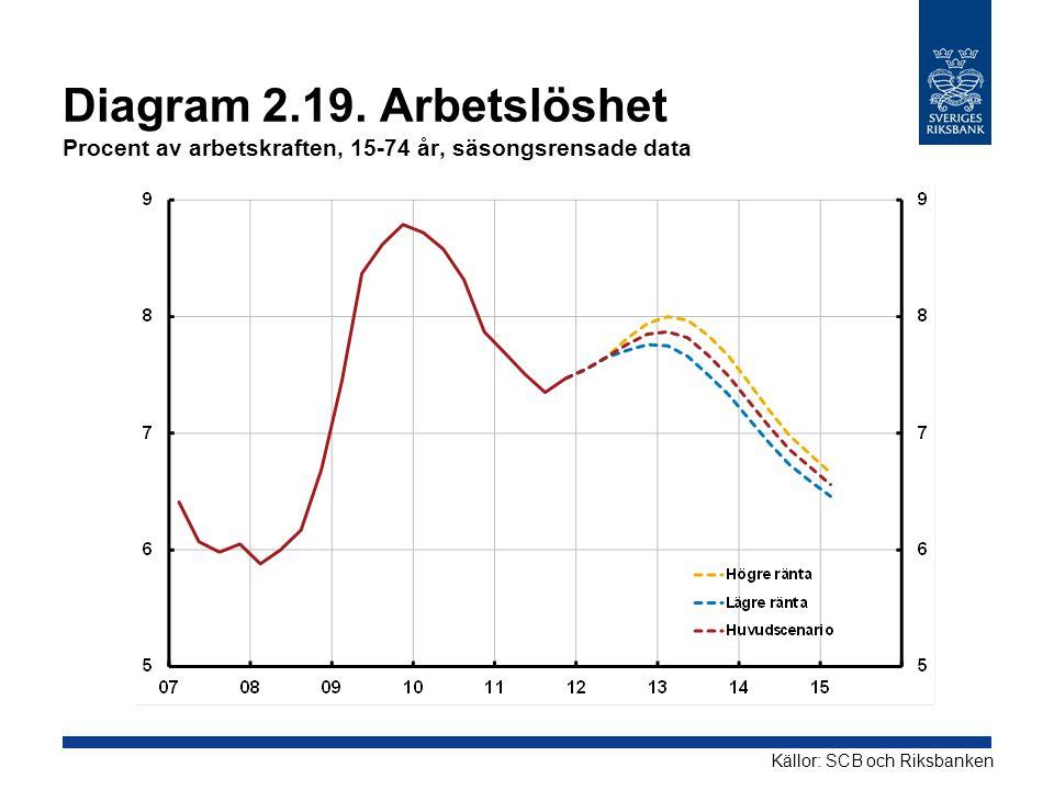 Diagram 2.19. Arbetslöshet Procent av arbetskraften, 15-74 år, säsongsrensade data Källor: SCB och Riksbanken