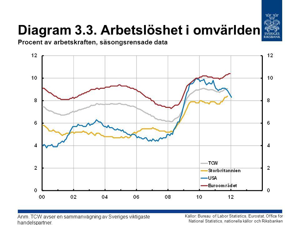 Diagram 3.3. Arbetslöshet i omvärlden Procent av arbetskraften, säsongsrensade data Källor: Bureau of Labor Statistics, Eurostat, Office for National