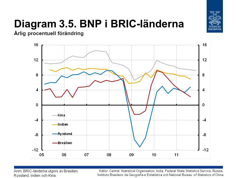 Diagram 3.5. BNP i BRIC-länderna Årlig procentuell förändring Källor: Central Statistical Organisation, India, Federal State Statistics Service, Russi