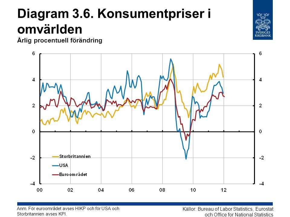 Diagram 3.6. Konsumentpriser i omvärlden Årlig procentuell förändring Källor: Bureau of Labor Statistics, Eurostat och Office for National Statistics