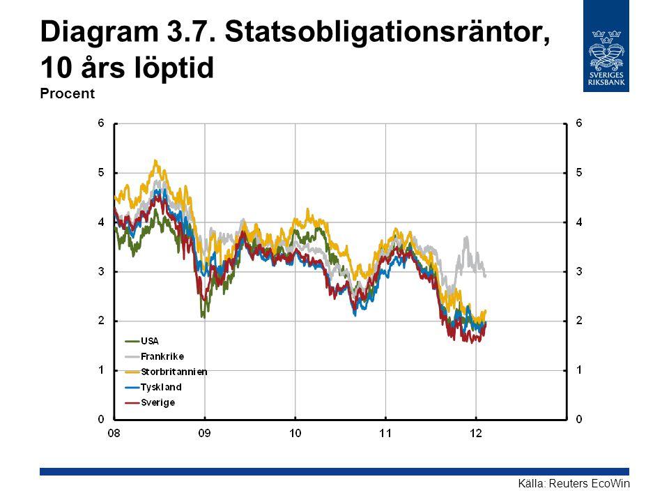 Diagram 3.7. Statsobligationsräntor, 10 års löptid Procent Källa: Reuters EcoWin