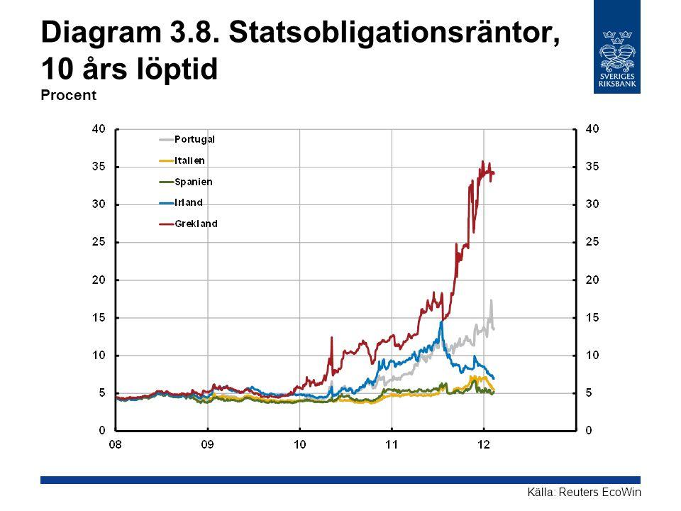 Diagram 3.8. Statsobligationsräntor, 10 års löptid Procent Källa: Reuters EcoWin