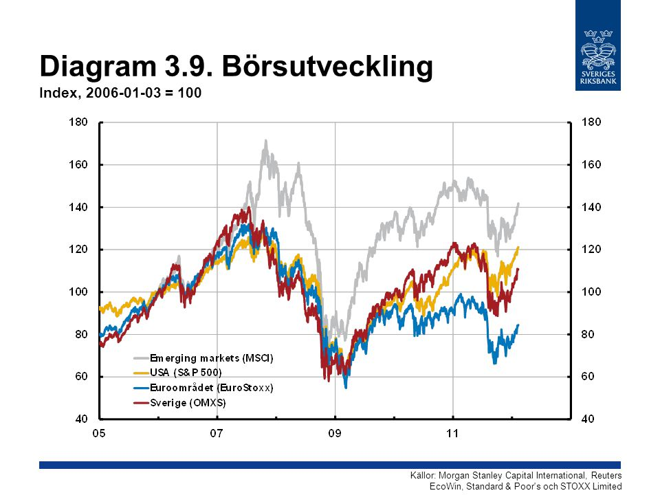 Diagram 3.9. Börsutveckling Index, 2006-01-03 = 100 Källor: Morgan Stanley Capital International, Reuters EcoWin, Standard & Poor's och STOXX Limited