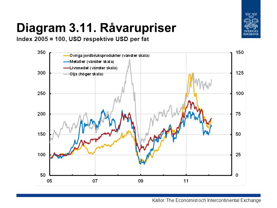 Diagram 3.11. Råvarupriser Index 2005 = 100, USD respektive USD per fat Källor: The Economist och Intercontinental Exchange