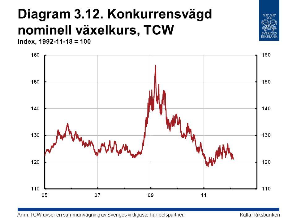 Diagram 3.12. Konkurrensvägd nominell växelkurs, TCW Index, 1992-11-18 = 100 Källa: RiksbankenAnm. TCW avser en sammanvägning av Sveriges viktigaste h