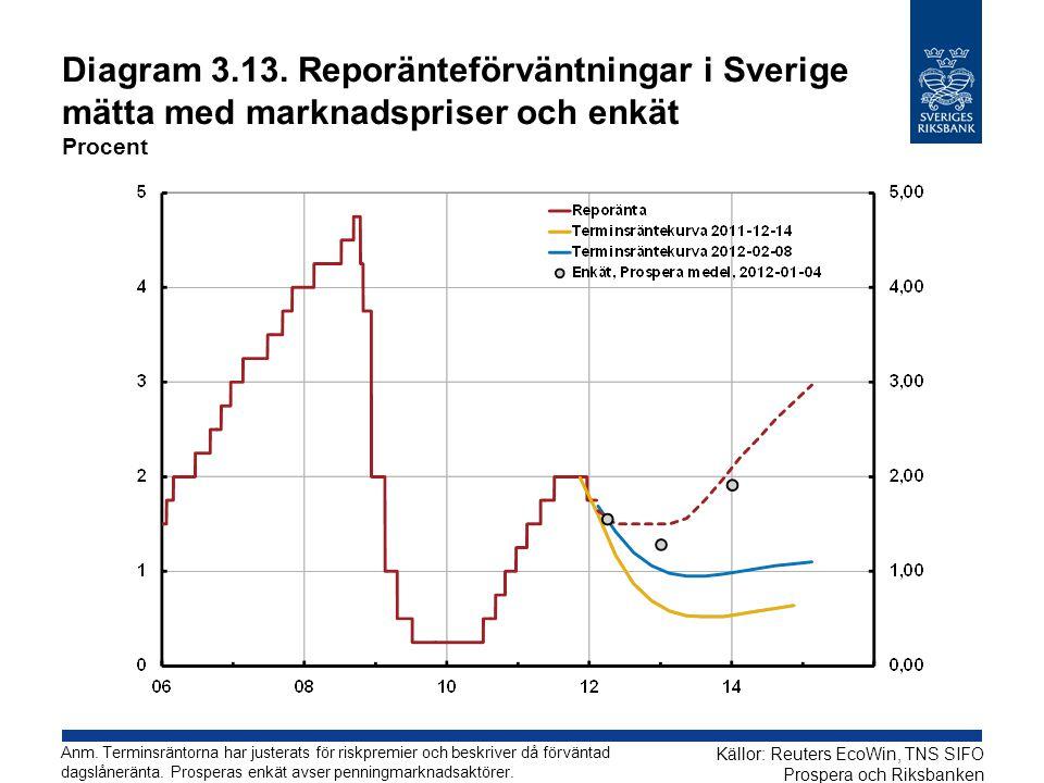 Diagram 3.13. Reporänteförväntningar i Sverige mätta med marknadspriser och enkät Procent Källor: Reuters EcoWin, TNS SIFO Prospera och Riksbanken Anm