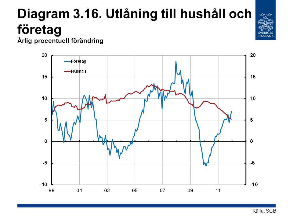Diagram 3.16. Utlåning till hushåll och företag Årlig procentuell förändring Källa: SCB