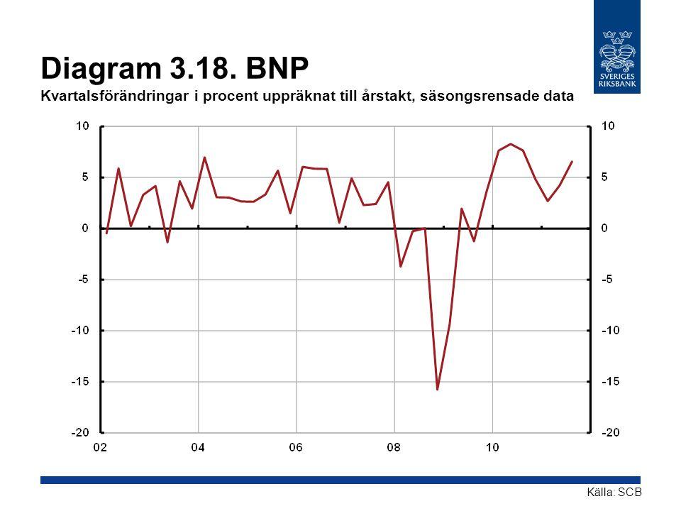 Diagram 3.18. BNP Kvartalsförändringar i procent uppräknat till årstakt, säsongsrensade data Källa: SCB
