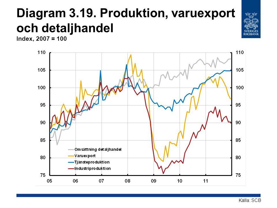 Diagram 3.19. Produktion, varuexport och detaljhandel Index, 2007 = 100 Källa: SCB