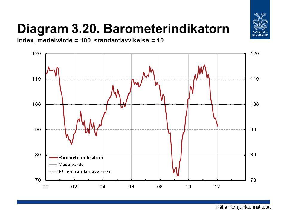 Diagram 3.20. Barometerindikatorn Index, medelvärde = 100, standardavvikelse = 10 Källa: Konjunkturinstitutet