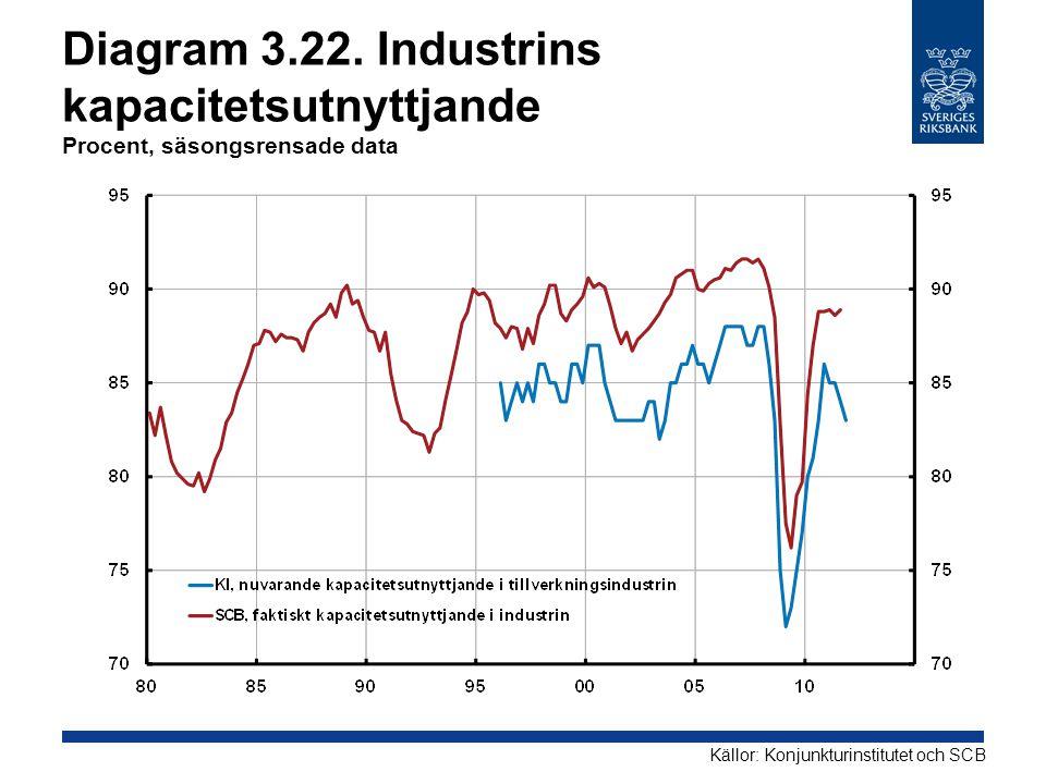 Diagram 3.22. Industrins kapacitetsutnyttjande Procent, säsongsrensade data Källor: Konjunkturinstitutet och SCB