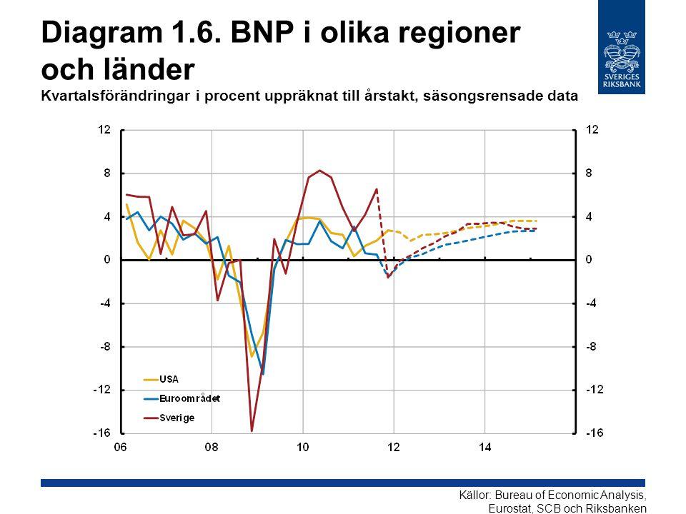 Diagram 1.6. BNP i olika regioner och länder Kvartalsförändringar i procent uppräknat till årstakt, säsongsrensade data Källor: Bureau of Economic Ana