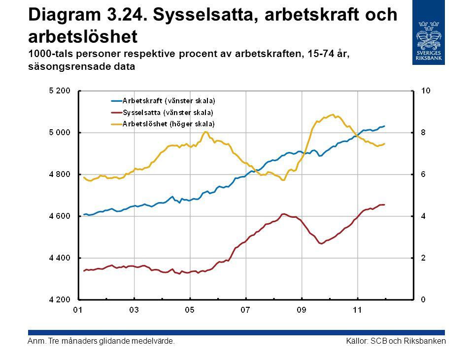 Diagram 3.24. Sysselsatta, arbetskraft och arbetslöshet 1000-tals personer respektive procent av arbetskraften, 15-74 år, säsongsrensade data Källor: