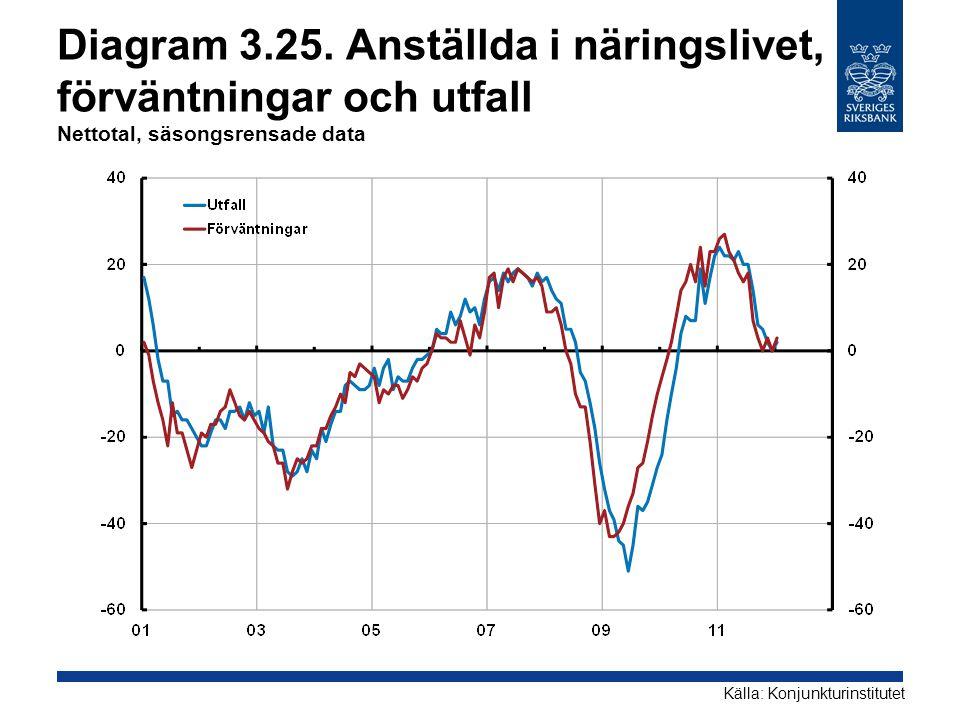 Diagram 3.25. Anställda i näringslivet, förväntningar och utfall Nettotal, säsongsrensade data Källa: Konjunkturinstitutet