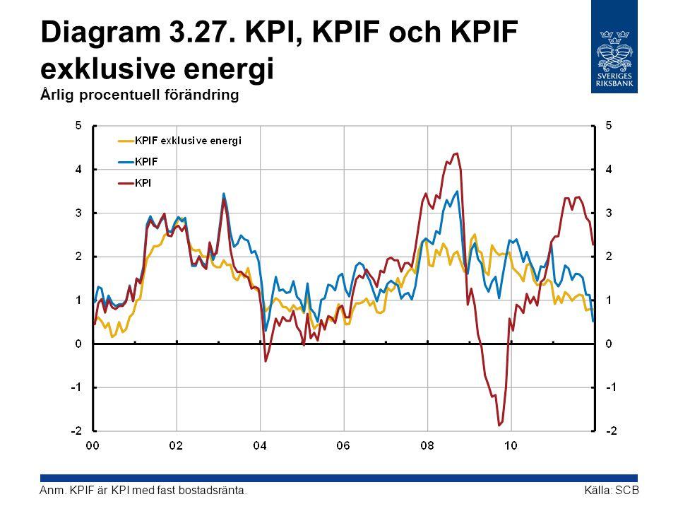 Diagram 3.27. KPI, KPIF och KPIF exklusive energi Årlig procentuell förändring Källa: SCBAnm. KPIF är KPI med fast bostadsränta.
