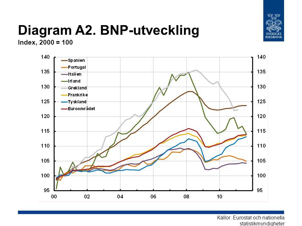 Diagram A2. BNP-utveckling Index, 2000 = 100 Källor: Eurostat och nationella statistikmyndigheter