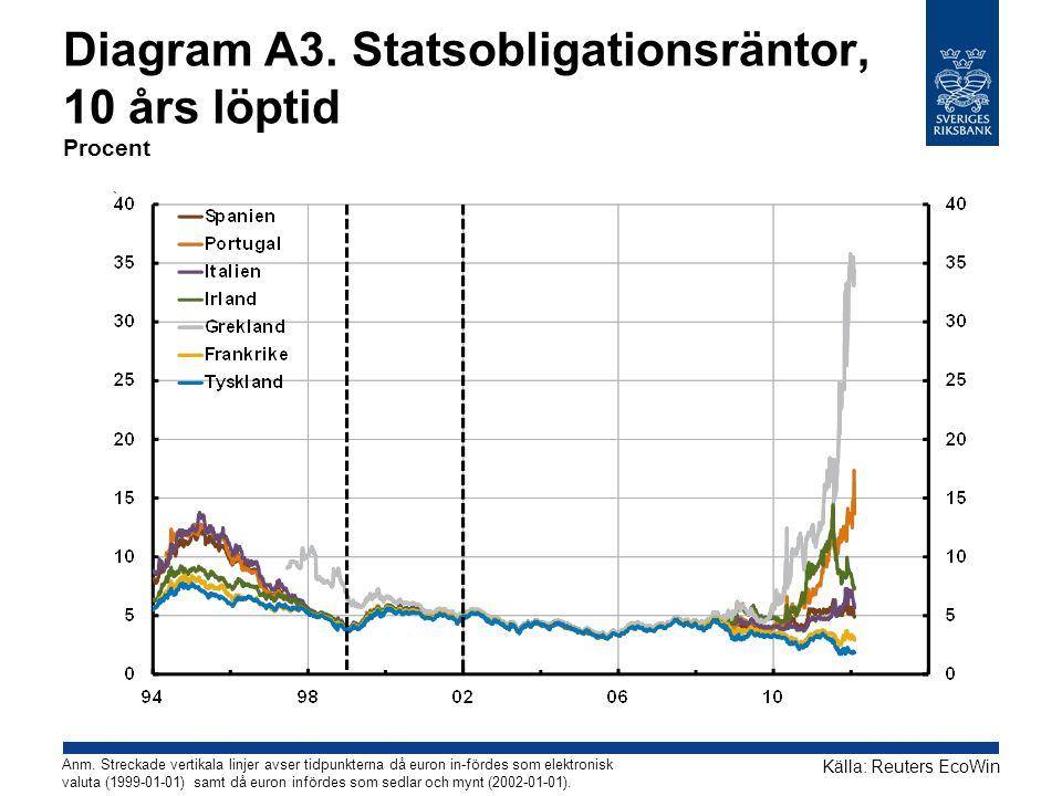 Diagram A3. Statsobligationsräntor, 10 års löptid Procent Källa: Reuters EcoWin Anm. Streckade vertikala linjer avser tidpunkterna då euron in-fördes