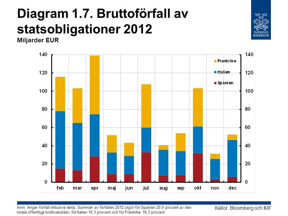 Diagram 1.7. Bruttoförfall av statsobligationer 2012 Miljarder EUR Källor: Bloomberg och IMF Anm. Anger förfall inklusive ränta. Summan av förfallen 2