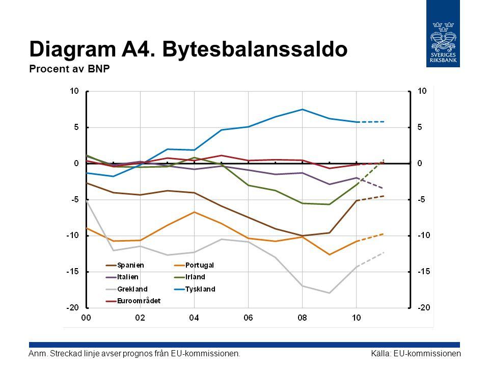 Diagram A4. Bytesbalanssaldo Procent av BNP Källa: EU-kommissionenAnm. Streckad linje avser prognos från EU-kommissionen.