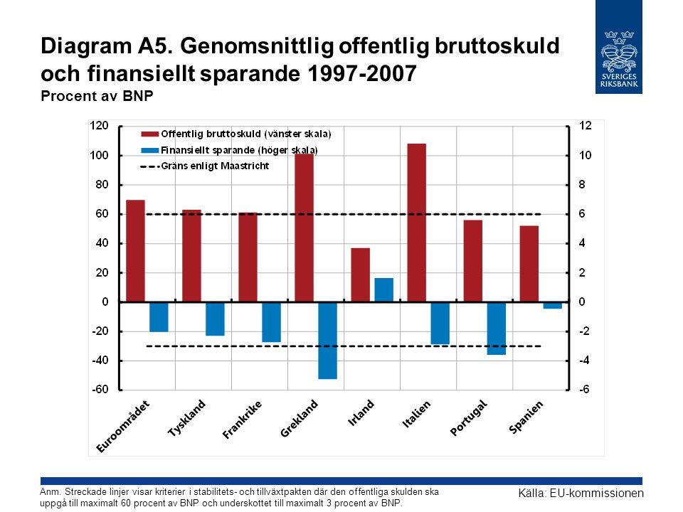 Diagram A5. Genomsnittlig offentlig bruttoskuld och finansiellt sparande 1997-2007 Procent av BNP Källa: EU-kommissionen Anm. Streckade linjer visar k
