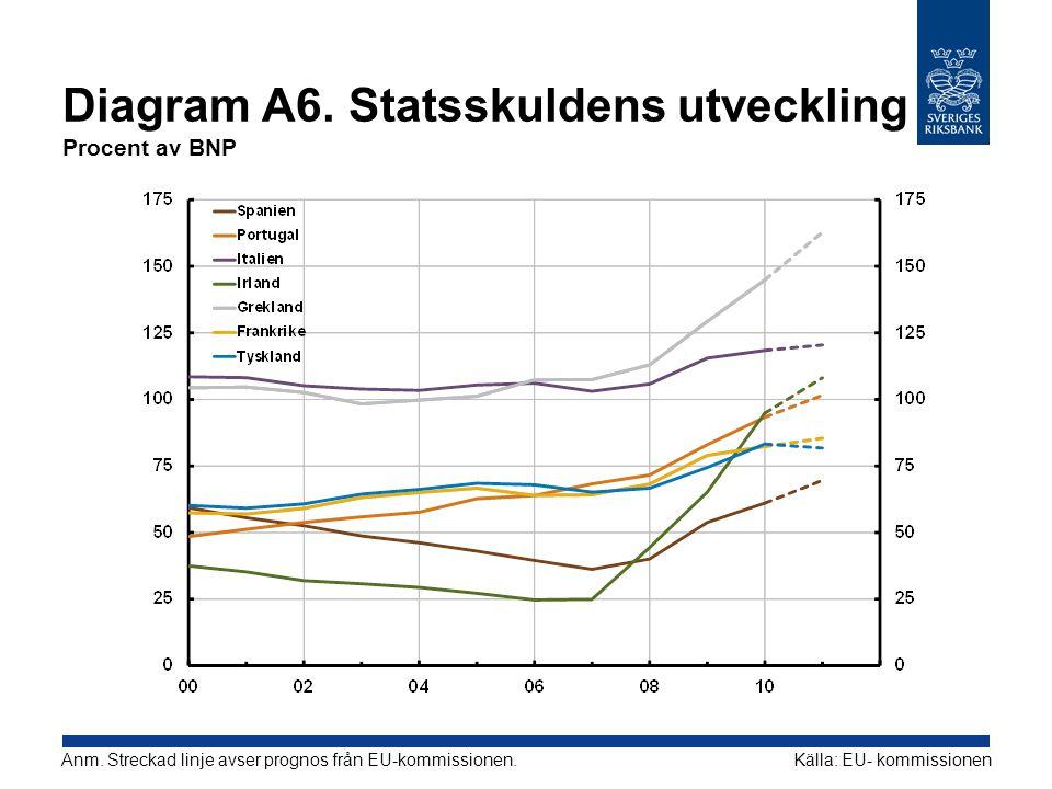 Diagram A6. Statsskuldens utveckling Procent av BNP Källa: EU- kommissionenAnm. Streckad linje avser prognos från EU-kommissionen.