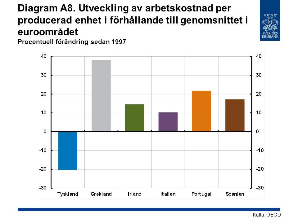 Diagram A8. Utveckling av arbetskostnad per producerad enhet i förhållande till genomsnittet i euroområdet Procentuell förändring sedan 1997 Källa: OE